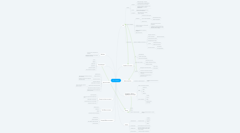 Mind Map: EPI - Rumeur