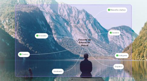 Mind Map: Docente de Educación Virtual