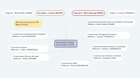 Mind Map: Organisation Interne des activités du CSE