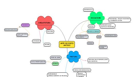 Mind Map: ARTE DO EGITO ANTIGO