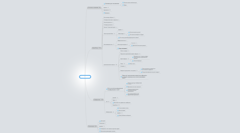 Mind Map: UI - 450 часов