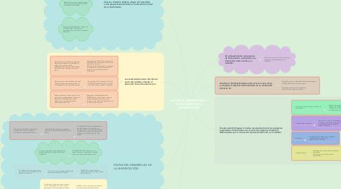 Mind Map: FACTORES AMBIENTALES Y POSTULARES EN LA ALIMENTACIÓN