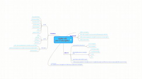 Mind Map: ปฎิบัติการที่2 อัตราการเกิดปฎิกิริยา