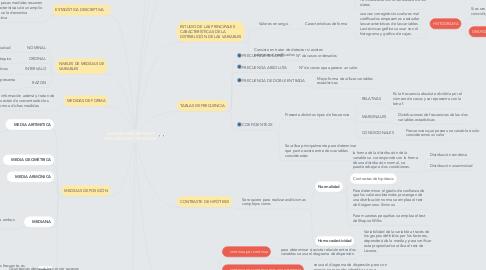 Mind Map: ANÁLISIS DESCRIPTIVO Y EXPLORATORIO DE DATOS