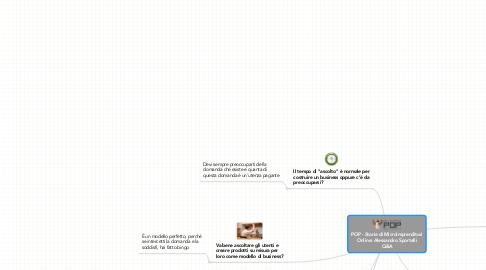Mind Map: POP - Storie di MicroImprenditori Online: Alessandro Sportelli Q&A