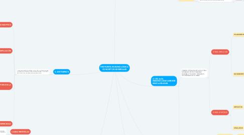 Mind Map: RESPUESTA INMUNOLÓGICA CONCEPTOS GENERALES