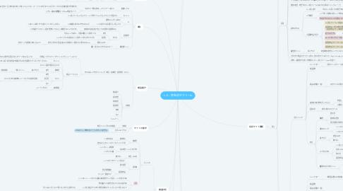 Mind Map: シミ、肝斑消すクリーム