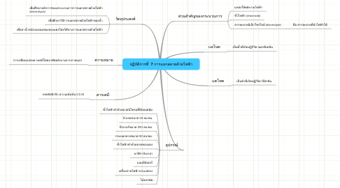 Mind Map: ปฏิบัติการที่  7 การแยกสลายด้วยไฟฟ้า