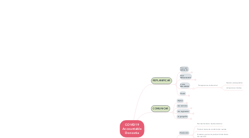 Mind Map: COVID19 Accountable Donostia