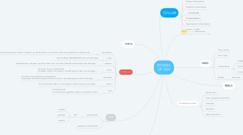 Mind Map: STORIES  OP 100K