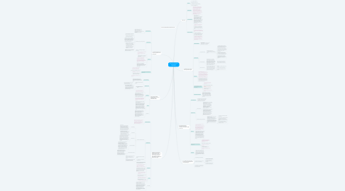 Mind Map: MODUL BELA NEGARA KEPEMIMPINAN PANCASILA