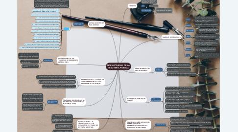 Mind Map: NORMATIVIDAD DE LA TESORERÍA PUBLICA