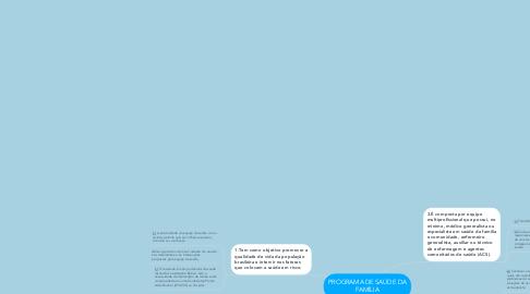 Mind Map: PROGRAMA DE SAÚDE DA FAMÍLIA