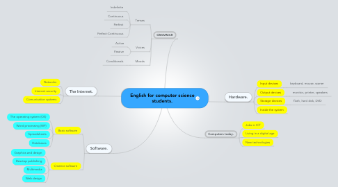Mind Map: English for computer science students.