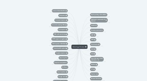 Mind Map: Web App Pentest