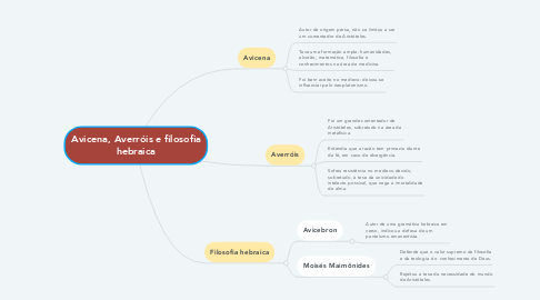 Mind Map: Avicena, Averróis e filosofia hebraica