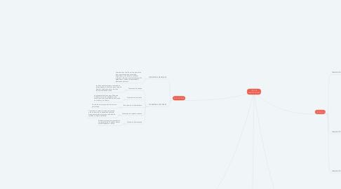 Mind Map: TIPOS DE TRANSDUCTORES