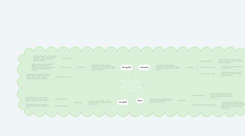 Mind Map: Mapa mental de la clasificación de gestores de base de datos NoSQL