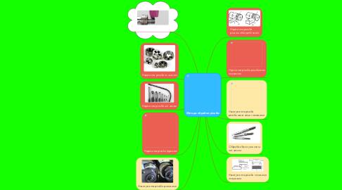 Mind Map: Методи обробки різьби