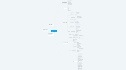 Mind Map: Modelo de Atención Integral de Salud MAIS-FCI