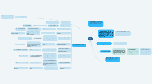 Mind Map: ISS