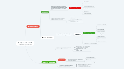 Mind Map: De la Independencia a la República Restaurada