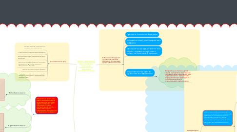 Mind Map: Выборы — формирование органов государственной власти и наделение полномочиями должностного лица посредством волеизъявления граждан.