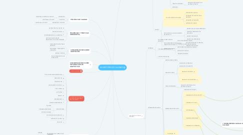 Mind Map: 05.GESTIÓN DE CALIDAD