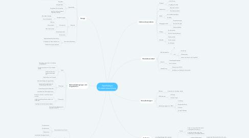 Mind Map: Nachhaltige Produktentwicklung