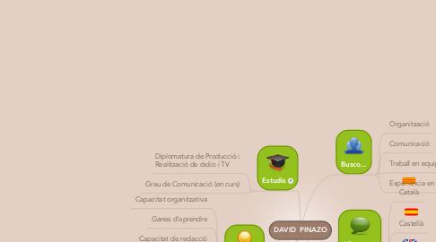 Mind Map: DAVID  PINAZO