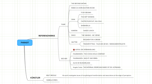 Mind Map: PARASIT