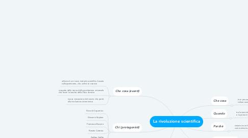 Mind Map: La rivoluzione scientifica