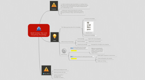 Mind Map: Build Context, Text, and Disciplinary Knowledge