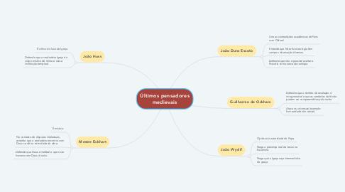 Mind Map: Últimos pensadores medievais