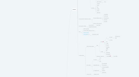 Mind Map: Nordics