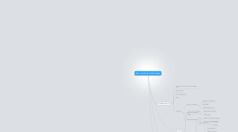 Mind Map: CMI — Cuadro de mando integral