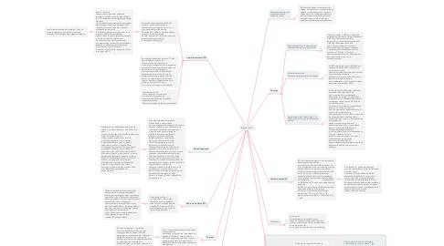 Mind Map: Seção2.1e 2.2