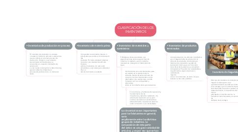Mind Map: CLASIFICACIÓN DE LOS INVENTARIOS