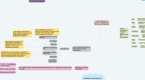Mind Map: Fatores Relativos ao Fármaco no Delineamento de Formas Farmacêuticas
