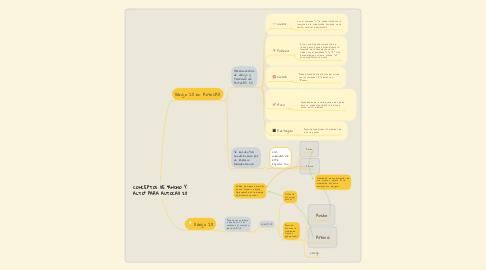 """Mind Map: CONCEPTOS DE """"ANCHO Y ALTO"""" PARA AUTOCAD 2D"""