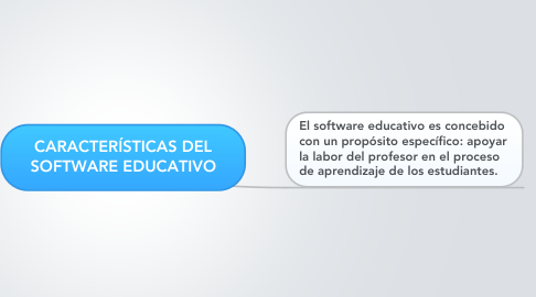 Mind Map: CARACTERÍSTICAS DEL SOFTWARE EDUCATIVO