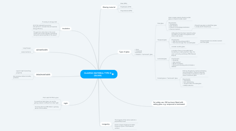 Mind Map: GLAZING MATERIAL TYPE III (GLASS)