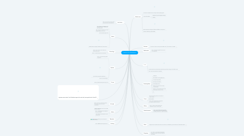 Mind Map: Sections of a Newspaper