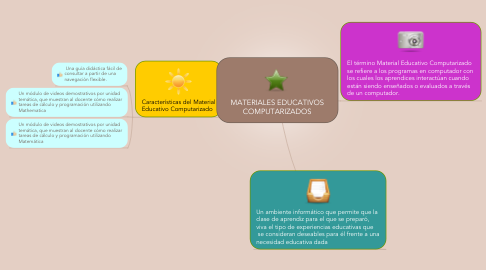 Mind Map: MATERIALES EDUCATIVOS COMPUTARIZADOS