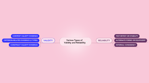 Mind Map: Various Types of  Validity and Reliability