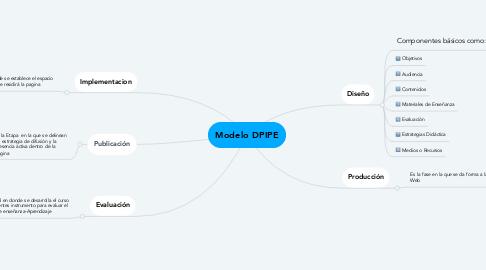 Mind Map: Modelo DPIPE