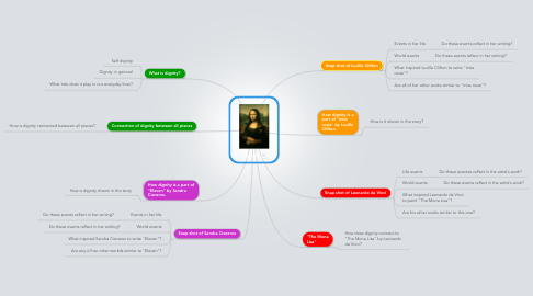 Mind Map: Dignity