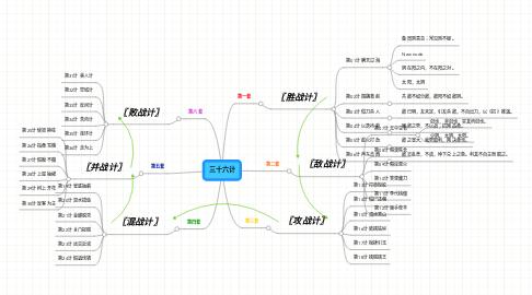 Mind Map: 三十六计