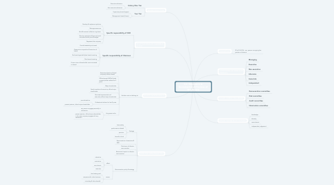Mind Map: C2: Structure & Development Process of the Board