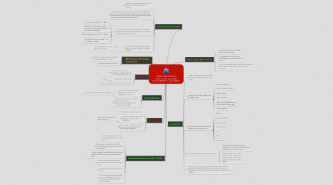Mind Map: Speech Brainstorming Topic: Condo are Good! Note: KAIROS!!! + some Pathos